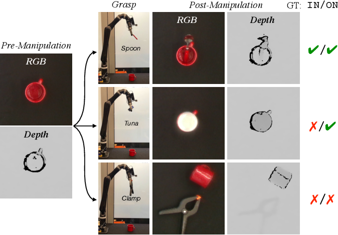 Figure 1 for Improving Robot Success Detection using Static Object Data