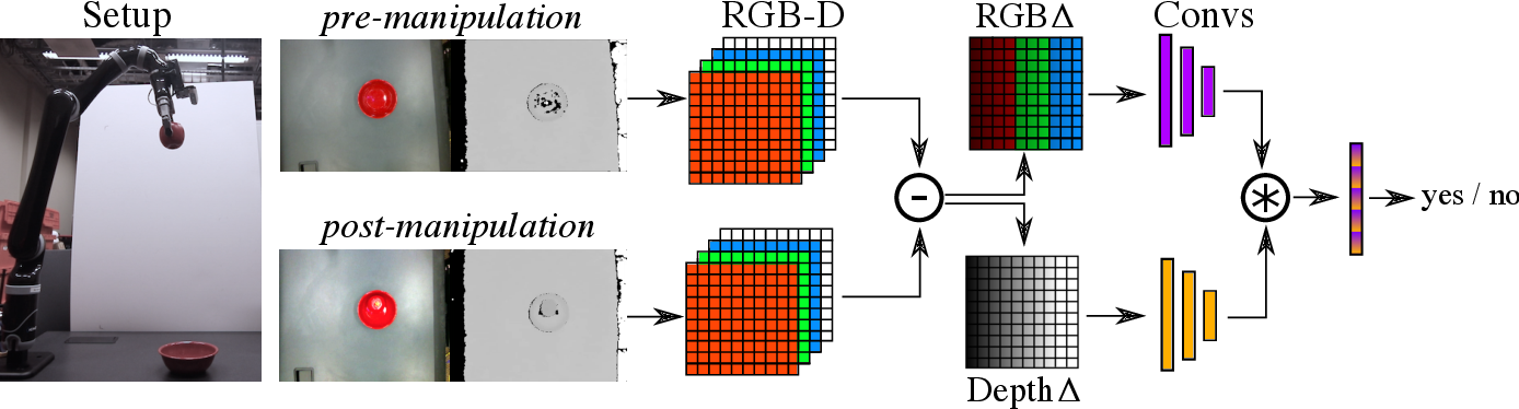 Figure 2 for Improving Robot Success Detection using Static Object Data