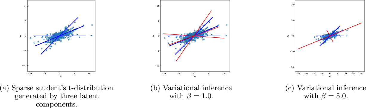 Figure 1 for Independent Subspace Analysis for Unsupervised Learning of Disentangled Representations