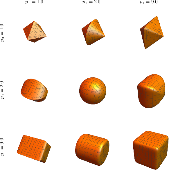 Figure 3 for Independent Subspace Analysis for Unsupervised Learning of Disentangled Representations