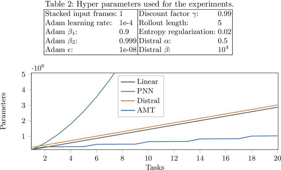 Figure 4 for Attentive Multi-Task Deep Reinforcement Learning