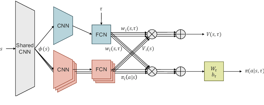 Figure 1 for Attentive Multi-Task Deep Reinforcement Learning