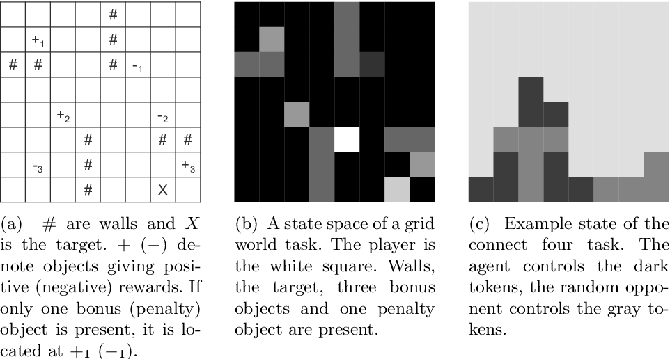 Figure 3 for Attentive Multi-Task Deep Reinforcement Learning