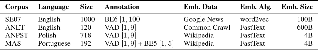 Figure 3 for Learning Neural Emotion Analysis from 100 Observations: The Surprising Effectiveness of Pre-Trained Word Representations
