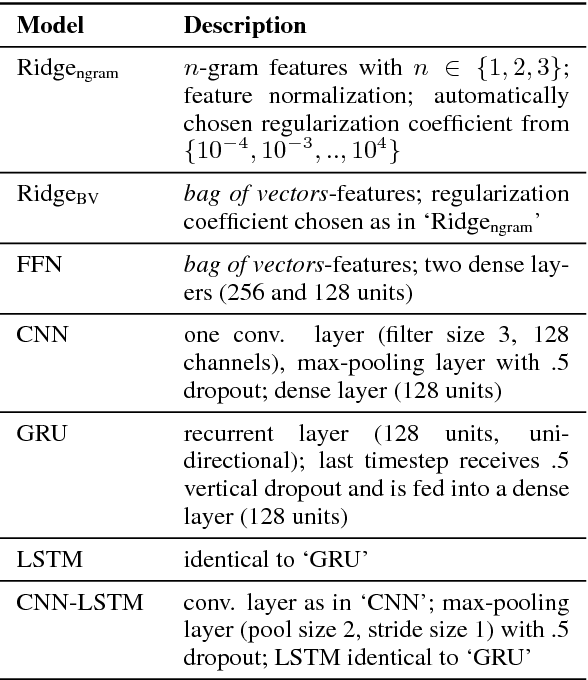 Figure 4 for Learning Neural Emotion Analysis from 100 Observations: The Surprising Effectiveness of Pre-Trained Word Representations