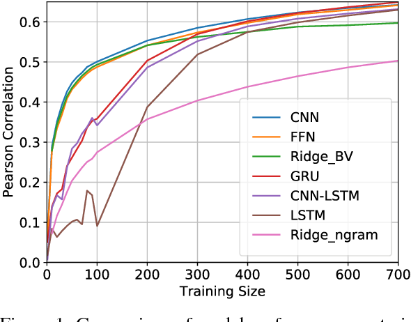 Figure 2 for Learning Neural Emotion Analysis from 100 Observations: The Surprising Effectiveness of Pre-Trained Word Representations
