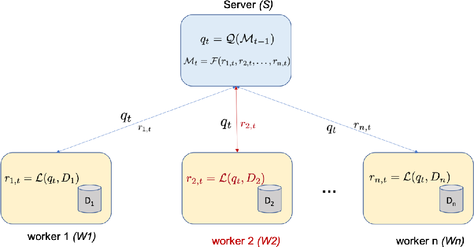 Figure 1 for LEGATO: A LayerwisE Gradient AggregaTiOn Algorithm for Mitigating Byzantine Attacks in Federated Learning