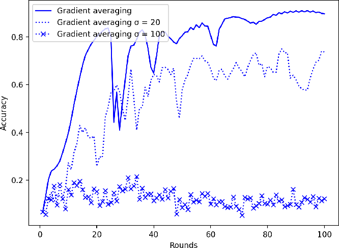 Figure 2 for LEGATO: A LayerwisE Gradient AggregaTiOn Algorithm for Mitigating Byzantine Attacks in Federated Learning