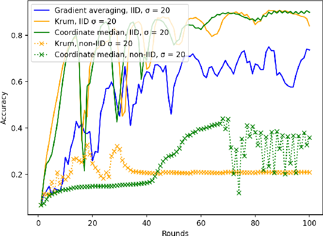 Figure 3 for LEGATO: A LayerwisE Gradient AggregaTiOn Algorithm for Mitigating Byzantine Attacks in Federated Learning
