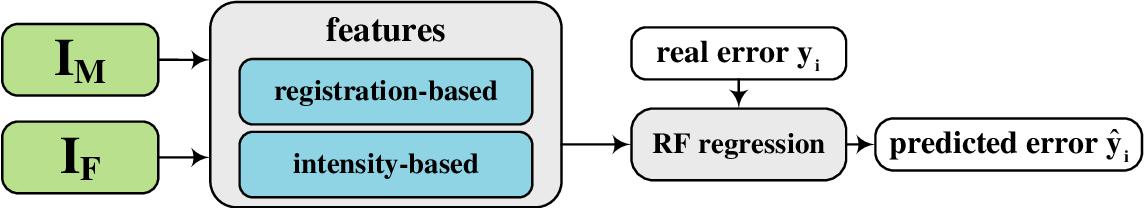 Figure 1 for Quantitative Error Prediction of Medical Image Registration using Regression Forests