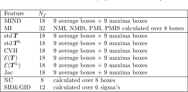 Figure 2 for Quantitative Error Prediction of Medical Image Registration using Regression Forests