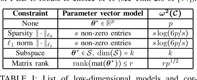 Figure 3 for Quickly Finding the Best Linear Model in High Dimensions