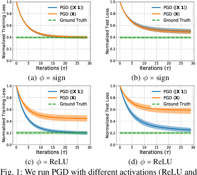Figure 1 for Quickly Finding the Best Linear Model in High Dimensions