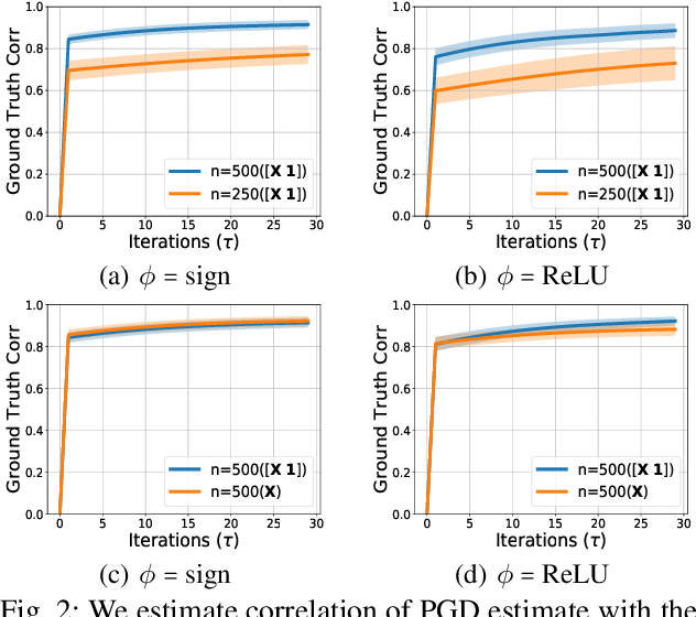 Figure 2 for Quickly Finding the Best Linear Model in High Dimensions