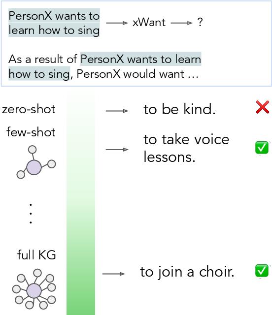 Figure 1 for Understanding Few-Shot Commonsense Knowledge Models