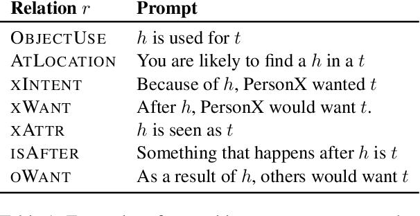 Figure 2 for Understanding Few-Shot Commonsense Knowledge Models