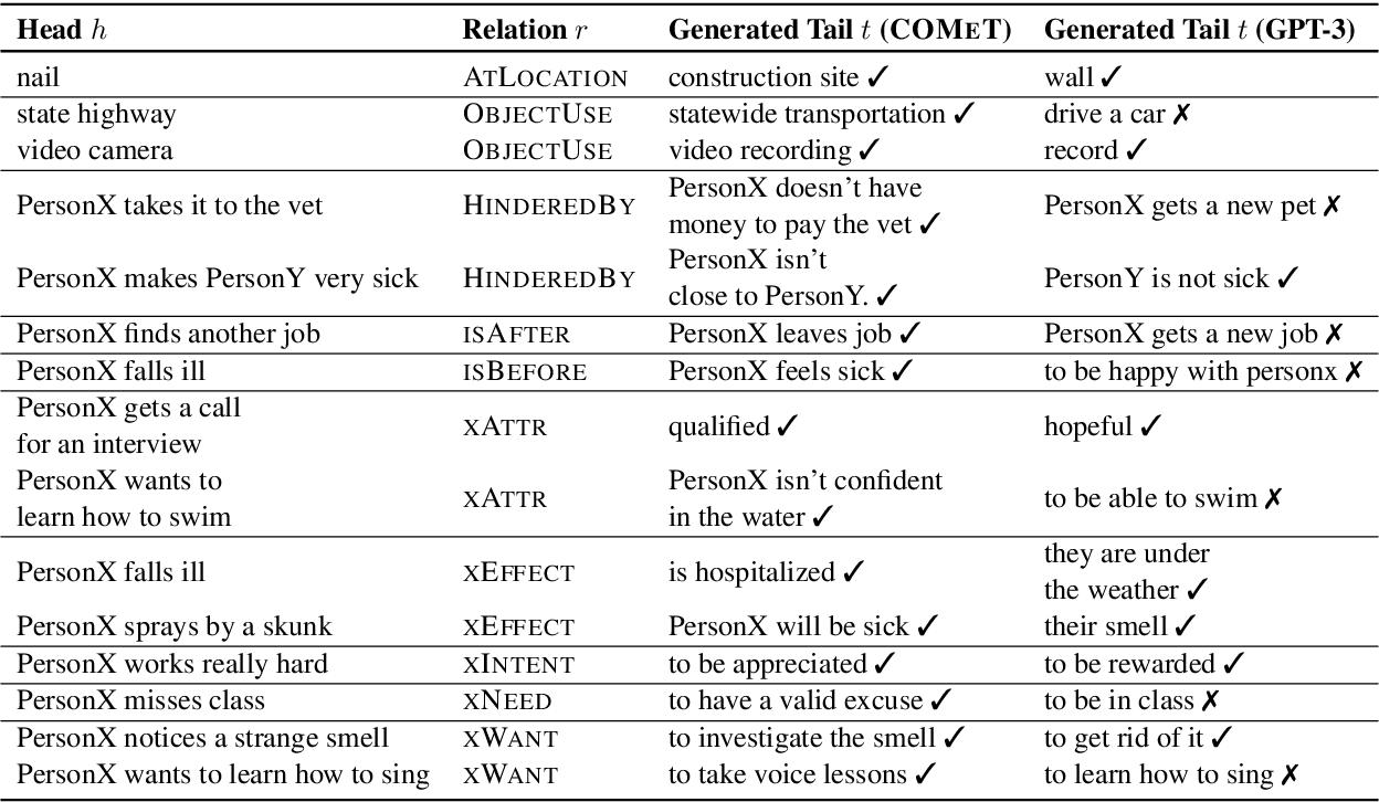 Figure 3 for Understanding Few-Shot Commonsense Knowledge Models