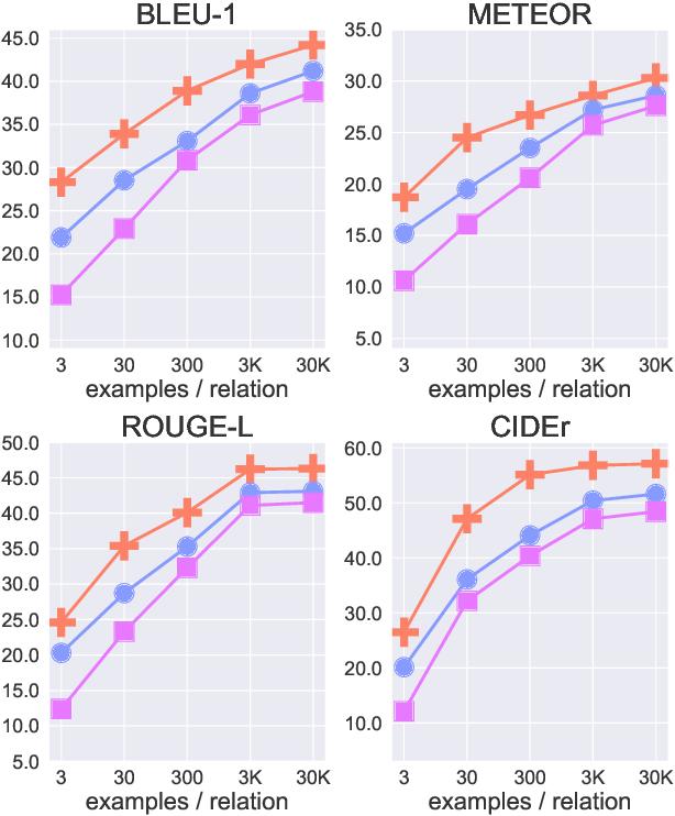 Figure 4 for Understanding Few-Shot Commonsense Knowledge Models