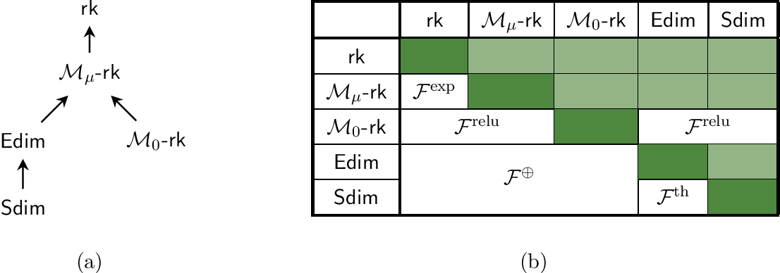 Figure 1 for Eluder Dimension and Generalized Rank