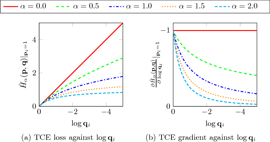 Figure 1 for Taming the Cross Entropy Loss