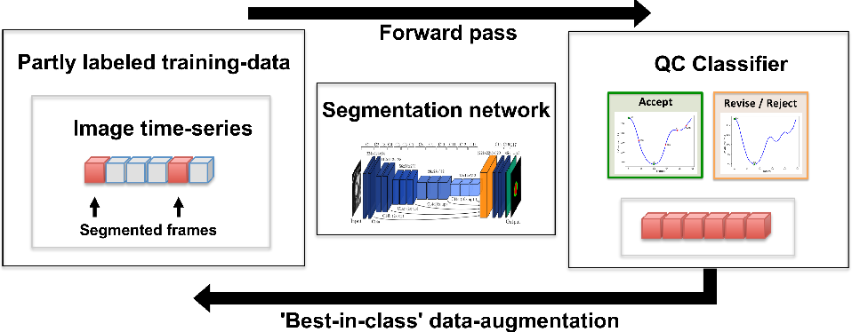 Figure 1 for Quality-aware semi-supervised learning for CMR segmentation