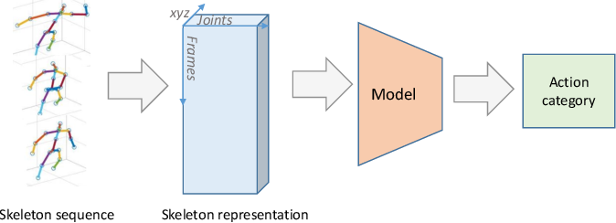 Figure 1 for Co-occurrence Feature Learning from Skeleton Data for Action Recognition and Detection with Hierarchical Aggregation