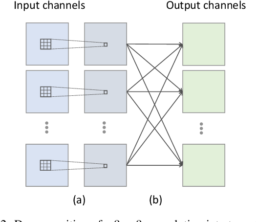 Figure 3 for Co-occurrence Feature Learning from Skeleton Data for Action Recognition and Detection with Hierarchical Aggregation