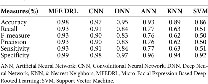 Figure 4 for Micro-Facial Expression Recognition Based on Deep-Rooted Learning Algorithm