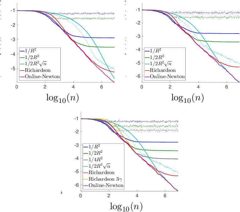Figure 2 for Bridging the Gap between Constant Step Size Stochastic Gradient Descent and Markov Chains