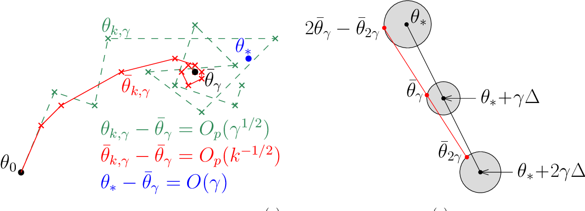 Figure 1 for Bridging the Gap between Constant Step Size Stochastic Gradient Descent and Markov Chains