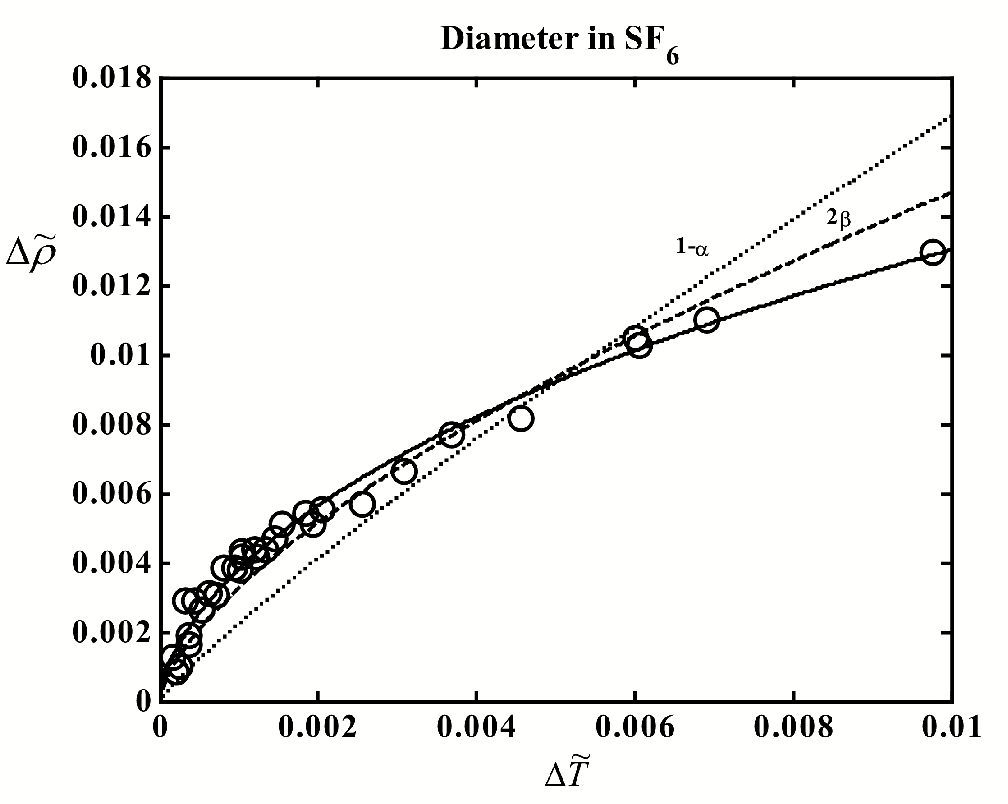 Figure 4.1: The liquid-vapor coexistence curve of SF6. The circles indicate experimental data of Weiner et al.79 Curves: solid - t to Eq. (4.2), dashed - t to only 2 term, dotted - t to only 1 and linear terms. Heat-capacity source.89, 88