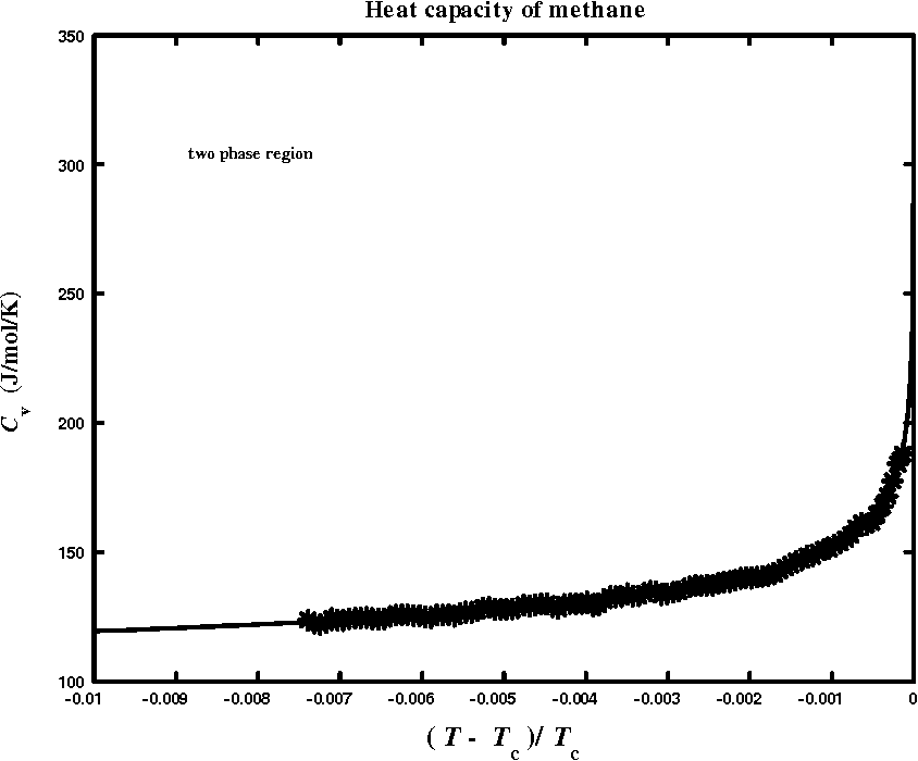 Figure 4.2: Heat-capacity data of methane in two-phase region.98 The solid line is the tting of Eq. (4.3).
