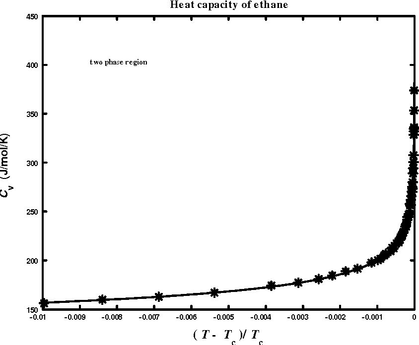 Figure 4.3: Heat-capacity data of ethane in two-phase region.98 The solid line is the tting of Eq. (4.3).