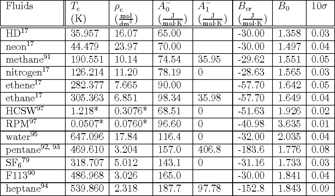 Table 4.1: Critical parameters, heat-capacity coe¢ cients and amplitudes for various uids. Note: * means that the data are dimensionless.