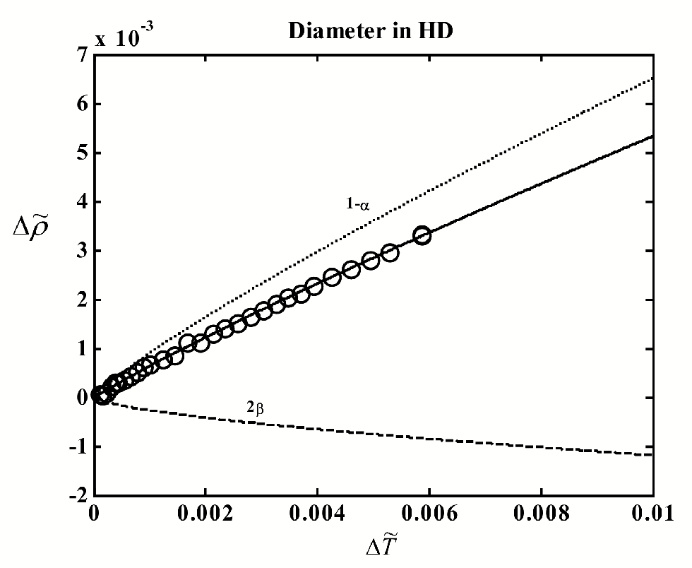 Figure 4.4: The liquid-vapor coexistence curve of HD. The circles indicate experimental data of Pestak et al.17 Curves: solid - t to Eq. (4.2), dashed -2 term, dotted - 1 and linear terms. Heat-capacity coe¢ cients are from interplation.