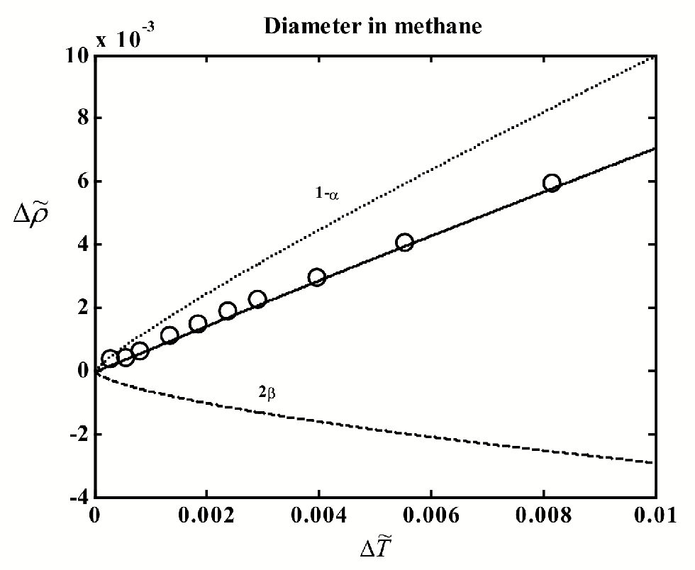 Figure 4.6: The liquid-vapor coexistence curve of methane. The circles indicate experimental data.91 Curves: solid - t to Eq. (4.2), dashed -2 term, dotted - 1 and linear terms. Heat-capacity source.98