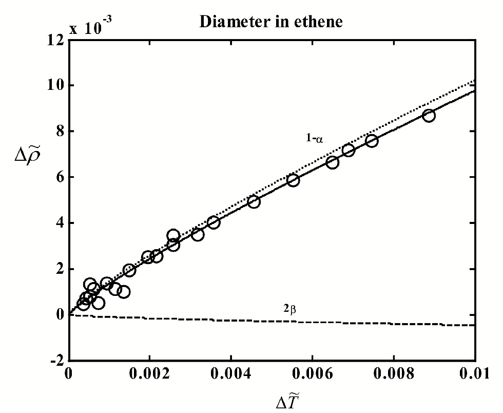 Figure 4.8: The liquid-vapor coexistence curve of ethene. The circles indicate experimental data of Pestak et al.17 Curves: solid - t to Eq. (4.2), dashed -2 term, dotted - 1 and linear terms. Heat-capacity coe¢ cients are from interplation.