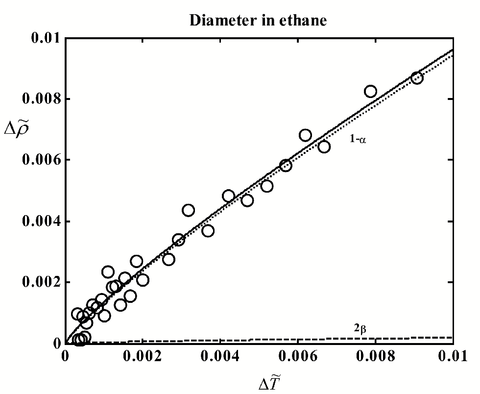 Figure 4.9: The liquid-vapor coexistence curve of ethane. The circles indicate experimental data of Pestak et al.17 Curves: solid - t to Eq. (4.2), dashed -2 term, dotted - 1 and linear terms. Heat-capacity source.98