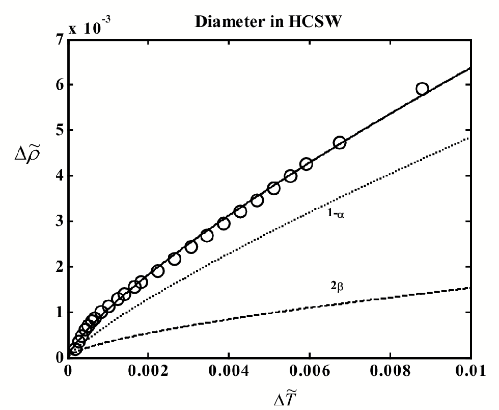 Figure 4.10: The liquid-vapor coexistence curve of HCSW. The circles indicate experimental data.97 Curves: solid - t to Eq. (4.2), dashed -2 term, dotted - 1 and linear terms. Heat-capacity source.97