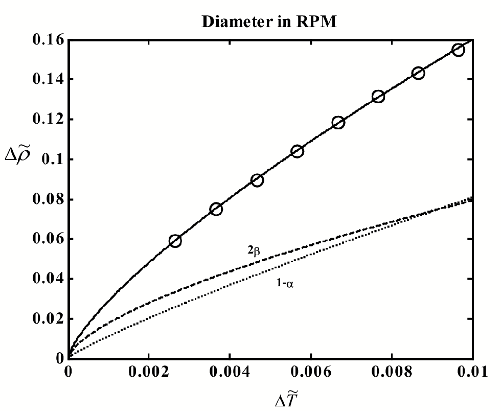 Figure 4.11: The liquid-vapor coexistence curve of RPM. The circles indicate experimental data.97 Curves: solid - t to Eq. (4.2), dashed -2 term, dotted - 1 and linear terms. Heat-capacity source.96