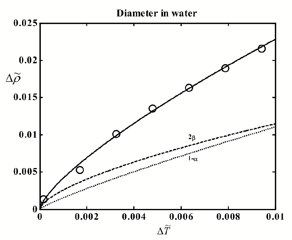Figure 4.12: The liquid-vapor coexistence curve of water. The circles indicate experimental data.95 Curves: solid - t to Eq. (4.2), dashed -2 term, dotted - 1 and linear terms. Heat-capacity source.95