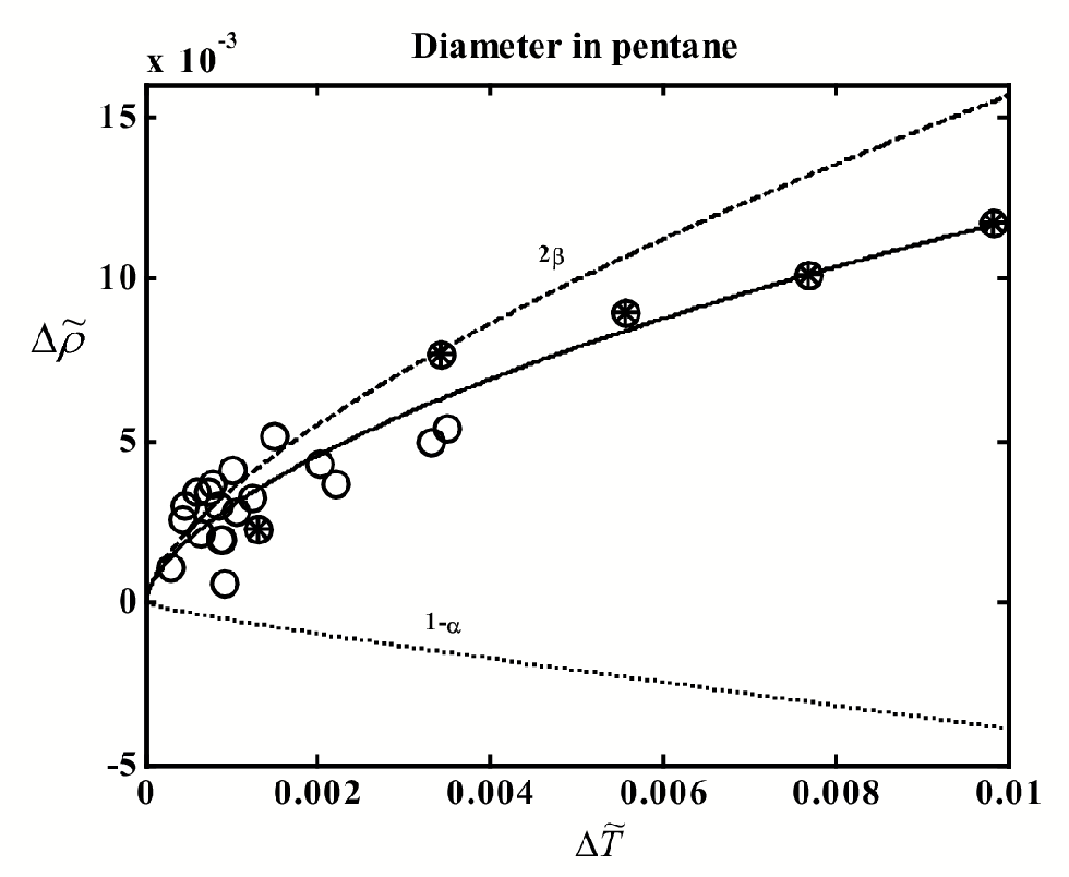 Figure 4.13: The liquid-vapor coexistence curve of pentane. The circles indicate experimental data.92, 93 Curves: solid - t to Eq. (4.2), dashed -2 term, dotted - 1 and linear terms. Heat-capacity source.98