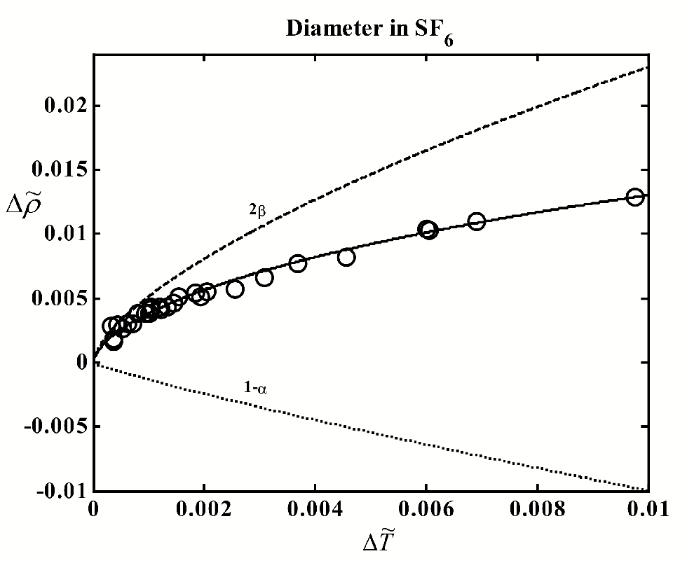 Figure 4.14: The liquid-vapor coexistence curve of SF6. The circles indicate experimental data of Weiner et al.79 Curves: solid - t to Eq. (4.2), dashed -2 term, dotted - 1 and linear terms. Heat-capacity source.89, 88
