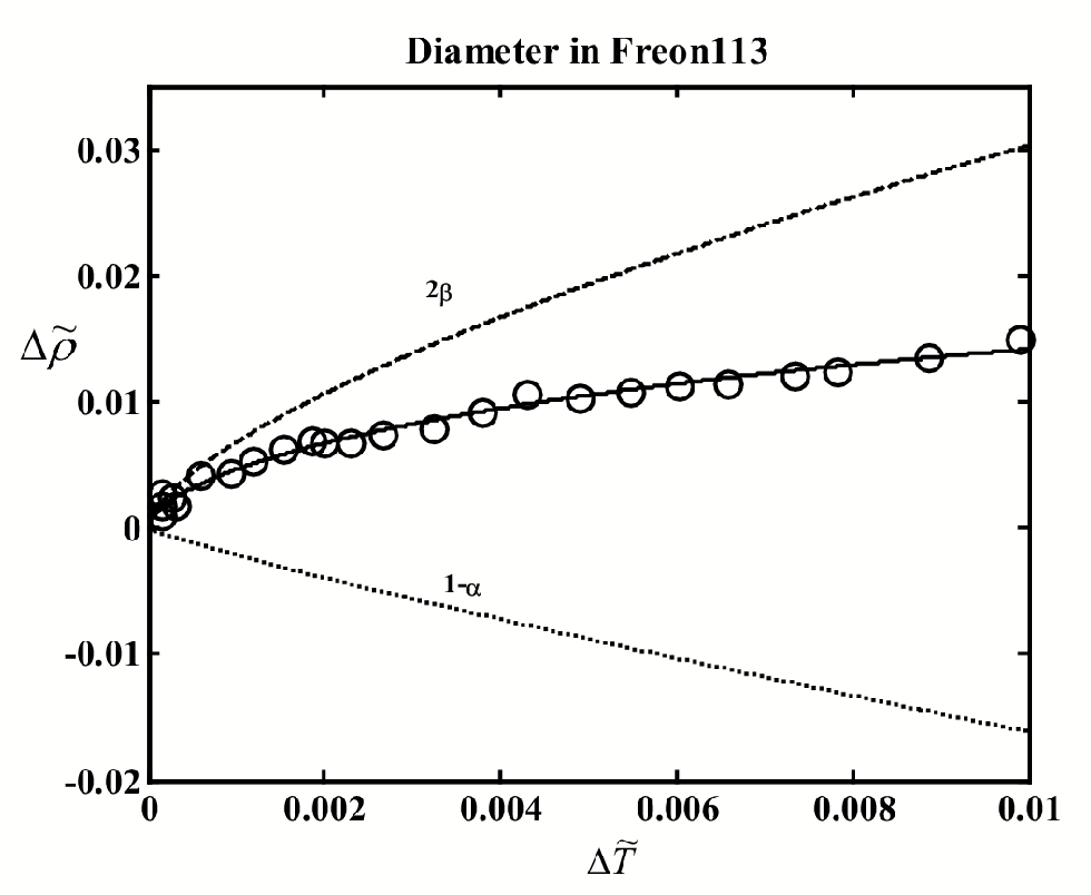 Figure 4.15: The liquid-vapor coexistence curve of Freon113. The circles indicate experimental data.90 Curves: solid - t to Eq. (4.2), dashed -2 term, dotted - 1 and linear terms. Heat-capacity coe¢ cients are from interplation.