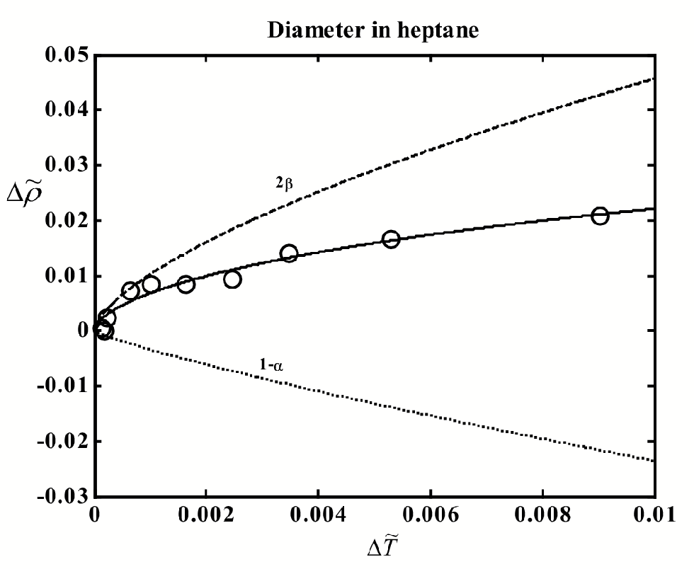 Figure 4.16: The liquid-vapor coexistence curve of heptane. The circles indicate experimental data.94 Curves: solid - t to Eq. (4.2), dashed -2 term, dotted - 1 and linear terms. Heat-capacity source.98