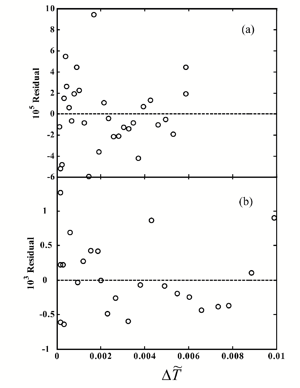 Figure 4.17: Residual plots from ts of the diameters of (a) HD and (b) Freon113. The tting function is Eq. (4.5).