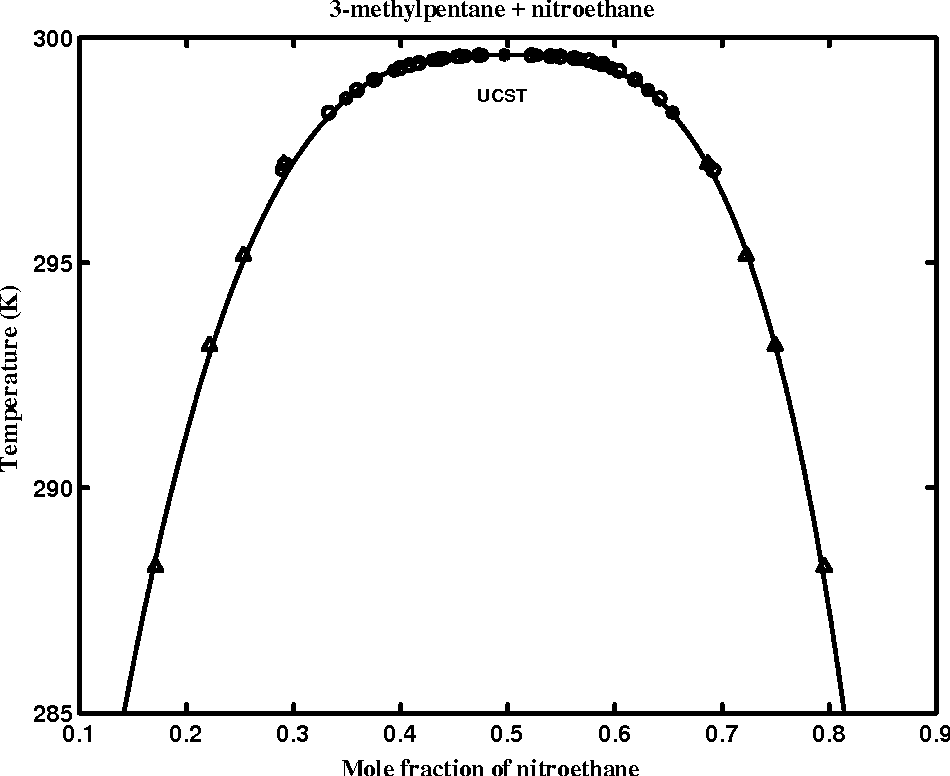 Figure 5.1: The coexistence curve of 3-methylpentane + nitroethane system. The circles and stars indicate experimental data of Wims et al.71 and Khosla and Widom.72 The solid curve is a t to Eq. (5.12).