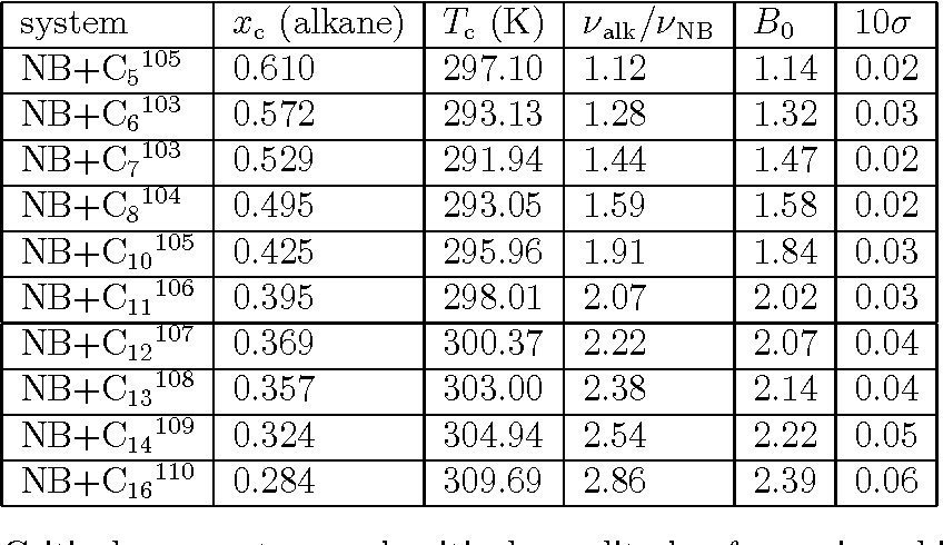 Table 5.2: Critical parameters and critical amplitudes for various binary liquid mixtures
