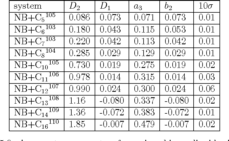Table 5.3: Asymmetry parameters for various binary liquid mixtures