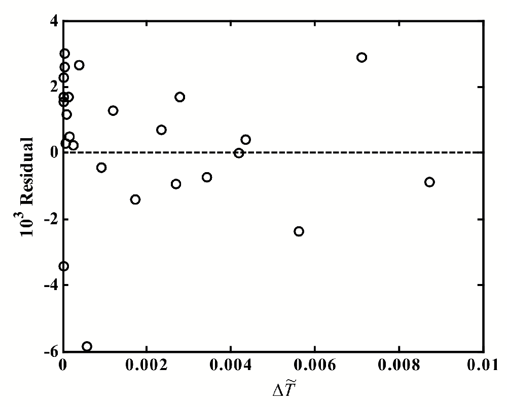 Figure 5.6: Residual plot from t of the diameter of nitrobenzene+n-hexadecane. The tting function is Eq. (5.26).
